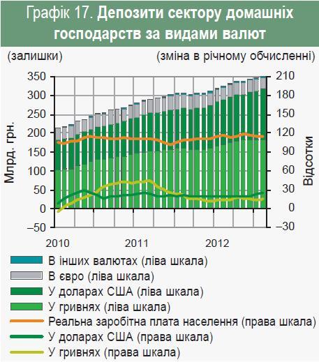 Депозити населення повернення до