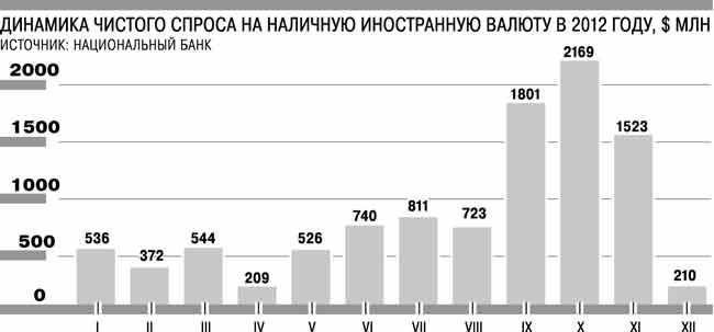 Bankografo_Spros na valutu_2012_Kommersant