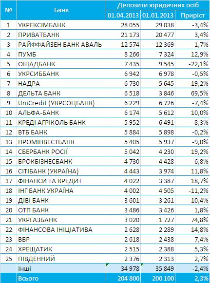 Bankografo_Banki-Lidery Corporate deposit_2013-Q1