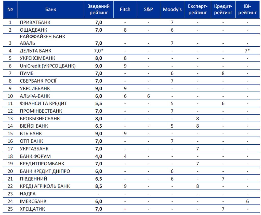 Bankografo_Rating_2013-JUN-01