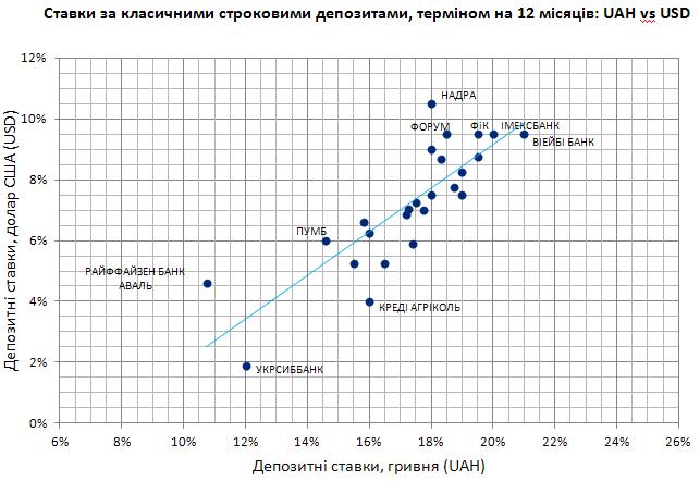 Депозитні ставки за класичними депозитами 2013-OCT