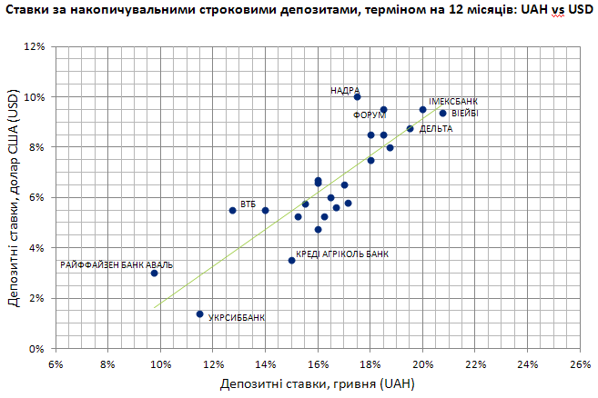Депозитні ставки за накопичувальними депозитами 2013-OCT