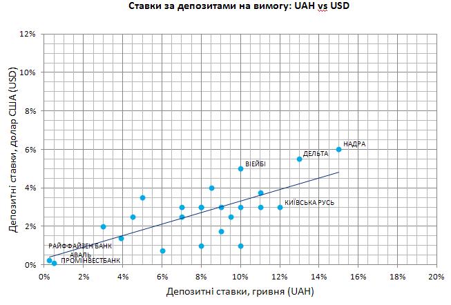 Депозитні ставки за ощадними депозитами 2013-OCT