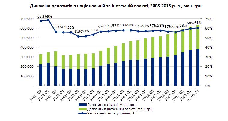 Динаміка депозитів в іноземній і національній валюті-2013
